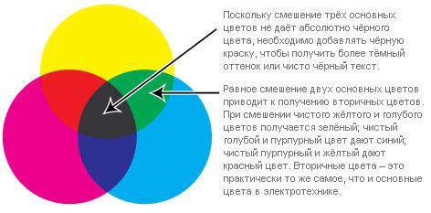 техническая какие два цвета дают зеленый чистотой только