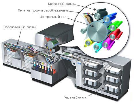 Судя по данной схеме понятно, что печатные машины прямой печати - это, в сущности, те же традиционные офсетные...